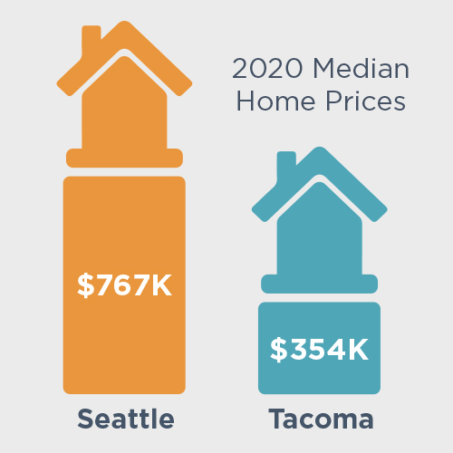 median home prices 2020 - tacoma and seattle